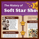 The History of Softstar: 30 Years of Shoemaking [INFOGRAPHIC]