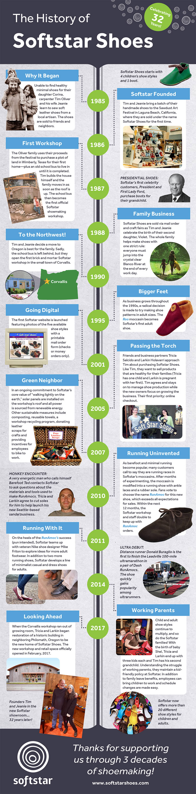 The History of Soft Star: 30 Years of Shoemaking [INFOGRAPHIC]